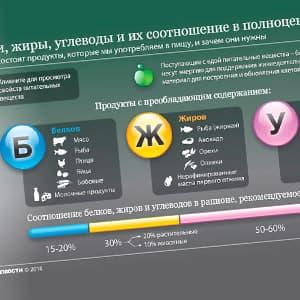 Таблица БЖУ продуктов в 100 граммах